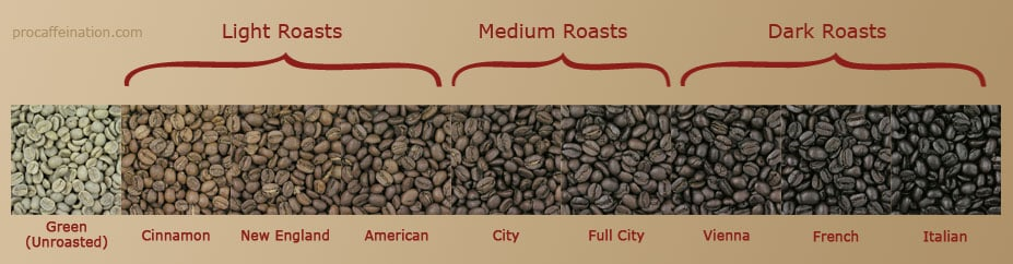 These are the Traditional Roast Levels for coffee