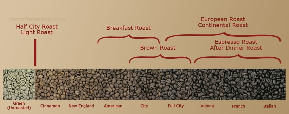 Commonly used coffee roasts and how they compare to the Traditional Roasts